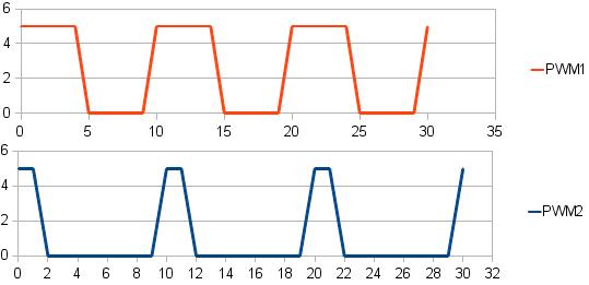 PWM signals